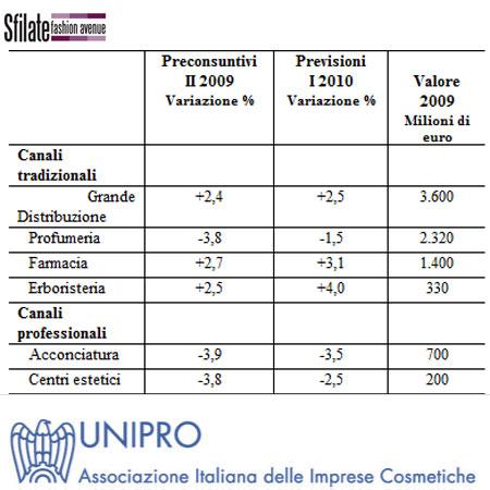 Dati Unipro